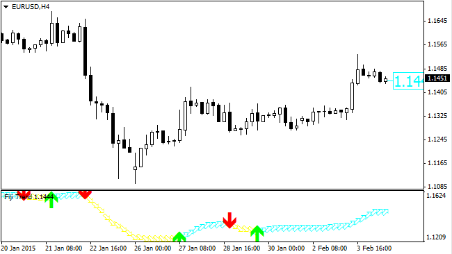 How to do hedging in forex trading