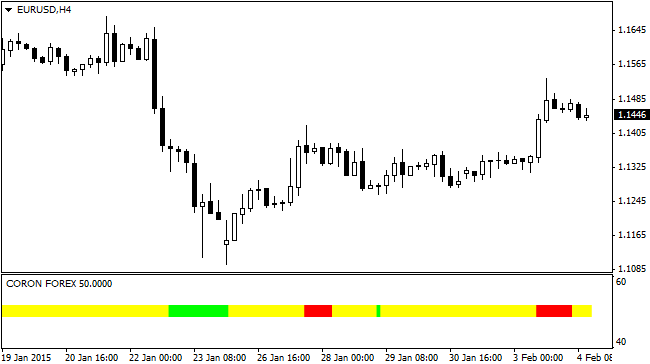 Examples of forex leading indicators