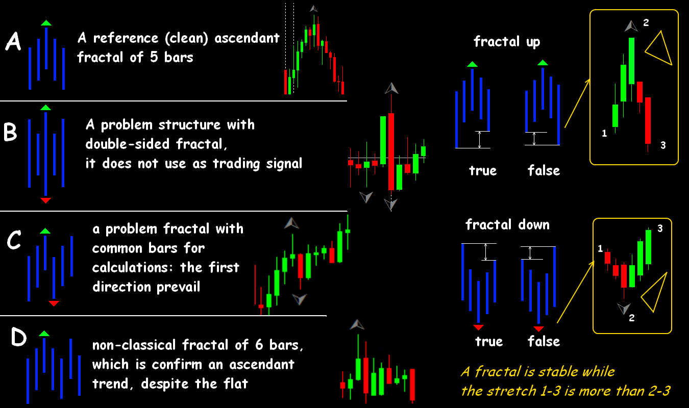 Fractal analytics forex