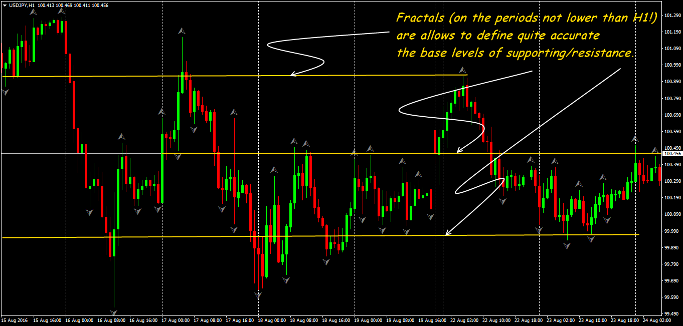 Fractals forex
