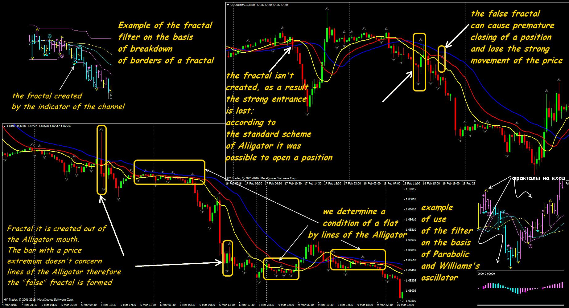 Forex fractals system