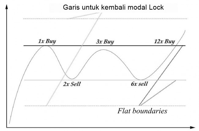 Profitable grid trading strategy