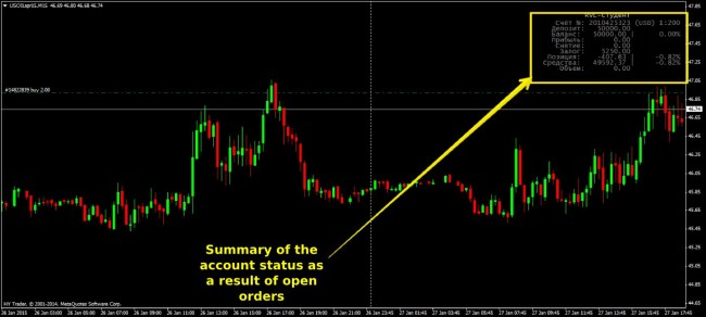 Profit and loss in forex trading
