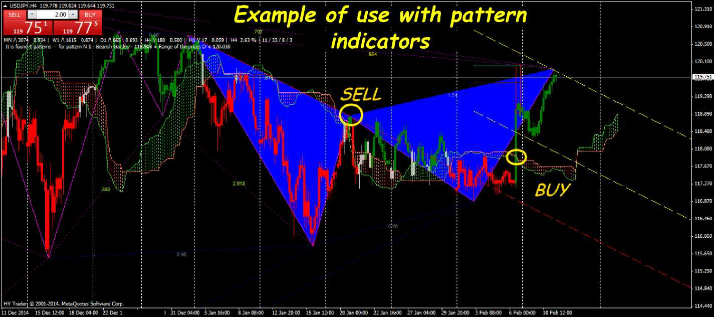 Binary option range strategy