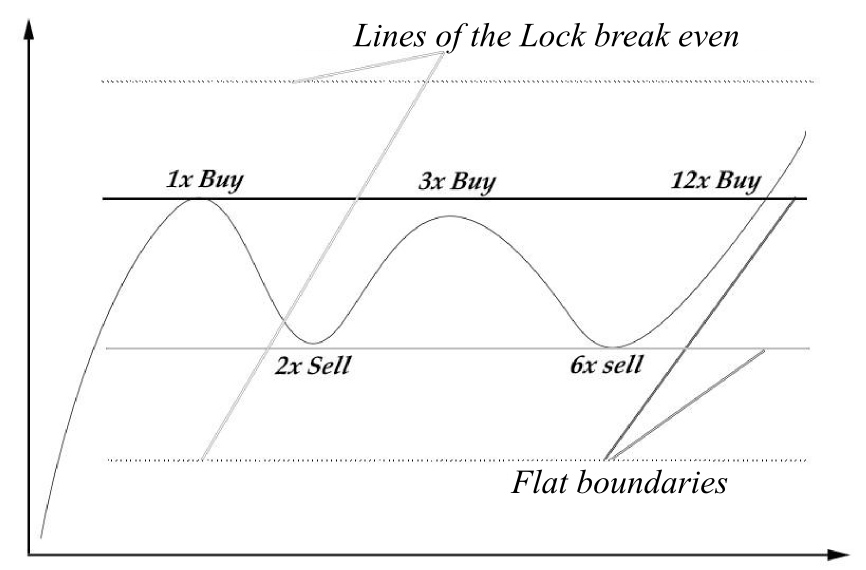 Martingale strategy for trading